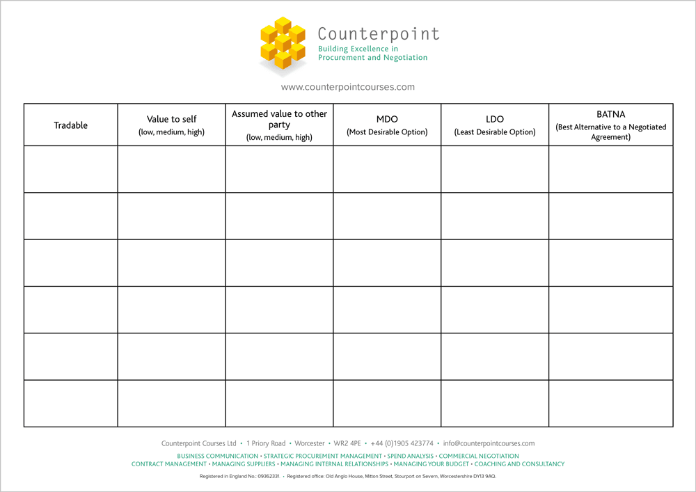 knowledge capture template - negotiation preparation template counterpoint