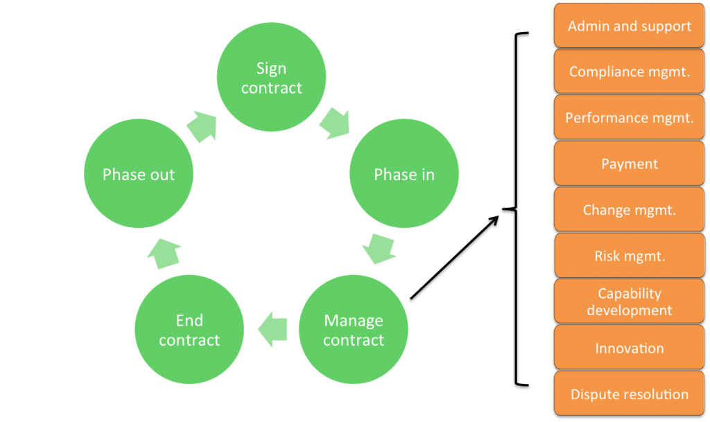 Contract Management Lifecycle_V2